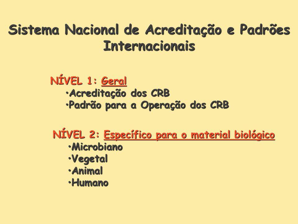 Sistema Nacional de Acreditação e Padrões Internacionais
