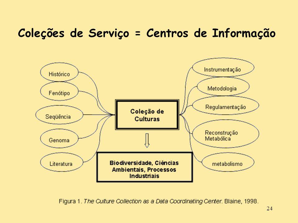 Coleções de Serviço = Centros de Informação
