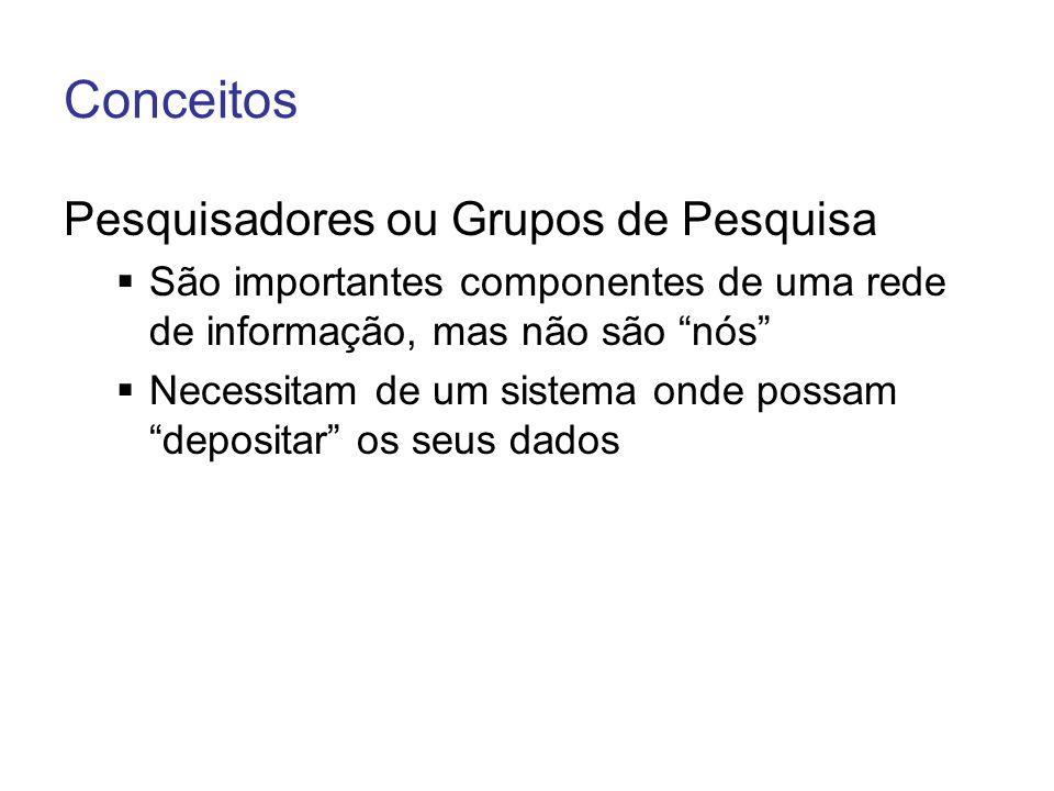 Conceitos Pesquisadores ou Grupos de Pesquisa