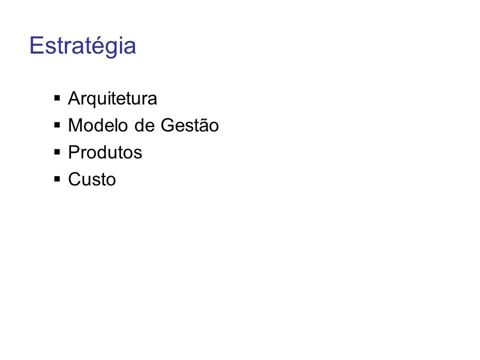 Estratégia Arquitetura Modelo de Gestão Produtos Custo