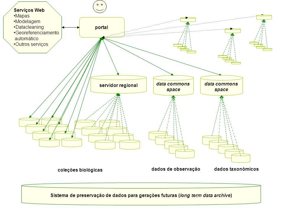 Serviços Web Mapas. Modelagem. Datacleaning. Georeferenciamento. automático. Outros serviços. portal.