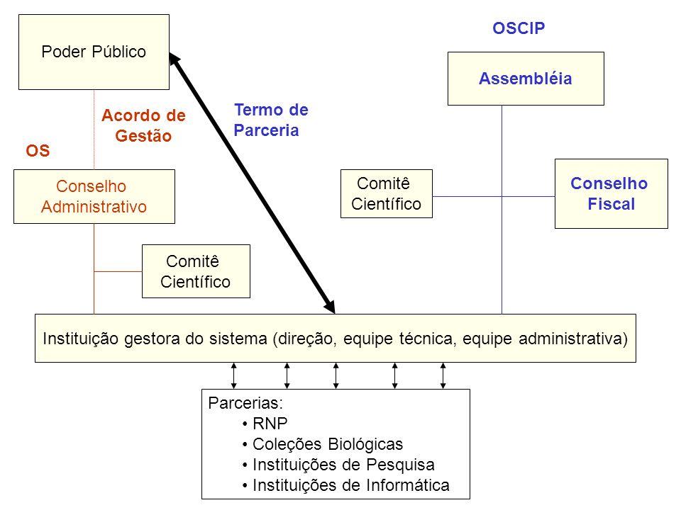 Poder Público OSCIP. Assembléia. Termo de. Parceria. Acordo de. Gestão. OS. Conselho. Fiscal.