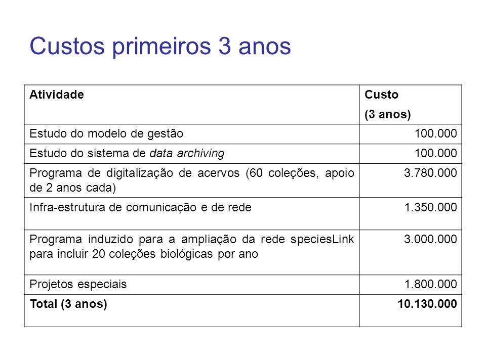 Custos primeiros 3 anos Atividade Custo (3 anos)