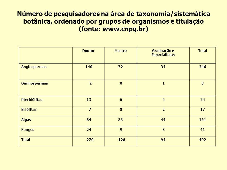 Número de pesquisadores na área de taxonomia/sistemática botânica, ordenado por grupos de organismos e titulação (fonte: www.cnpq.br)