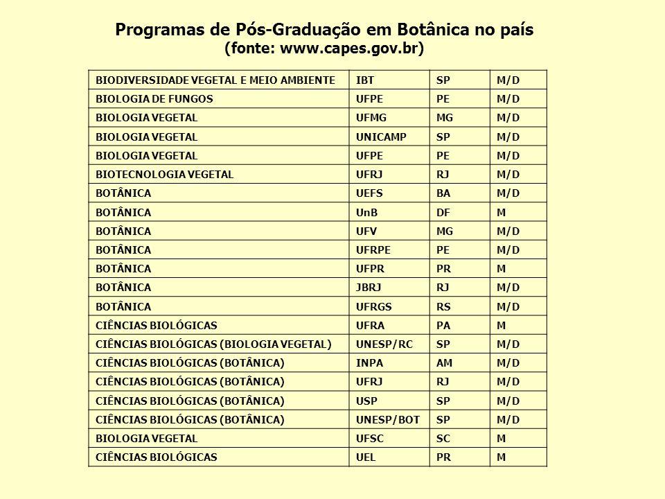 Programas de Pós-Graduação em Botânica no país