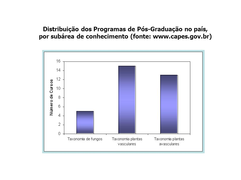 Distribuição dos Programas de Pós-Graduação no país,