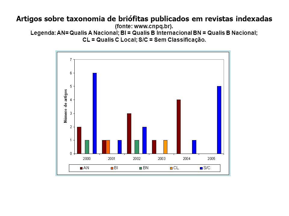 Artigos sobre taxonomia de briófitas publicados em revistas indexadas
