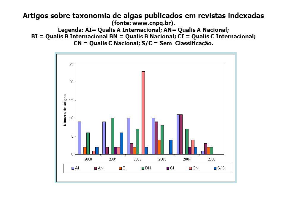 Artigos sobre taxonomia de algas publicados em revistas indexadas