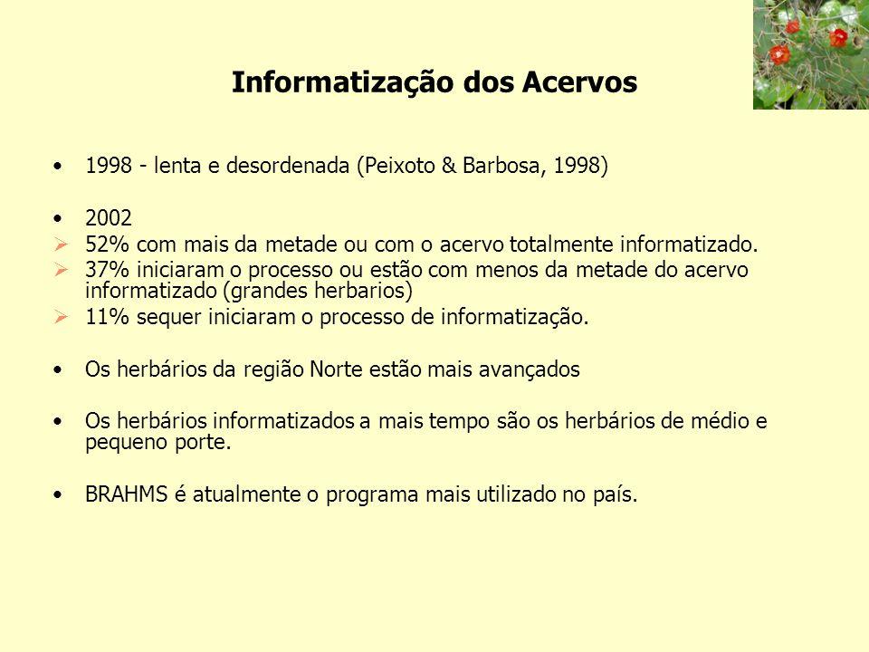 Informatização dos Acervos