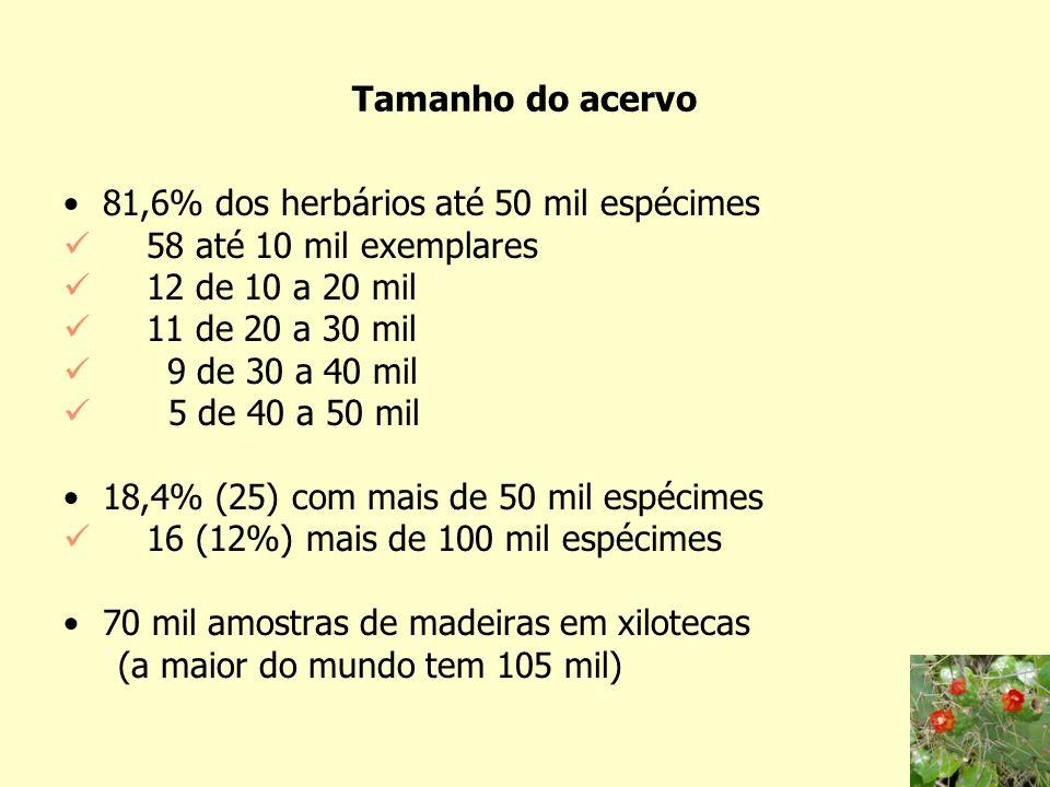 Tamanho do acervo 81,6% dos herbários até 50 mil espécimes. 58 até 10 mil exemplares. 12 de 10 a 20 mil.