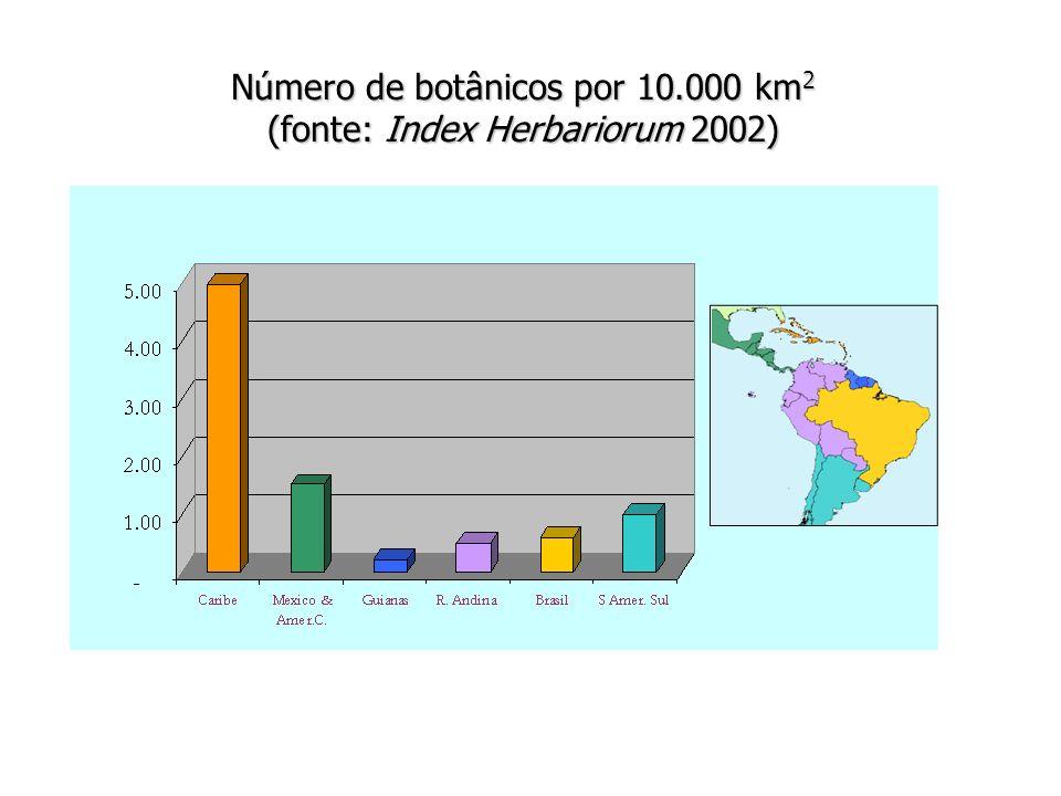 Número de botânicos por 10.000 km2 (fonte: Index Herbariorum 2002)