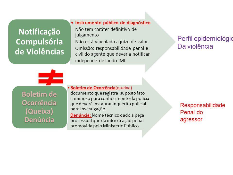 Notificação Compulsória de Violências