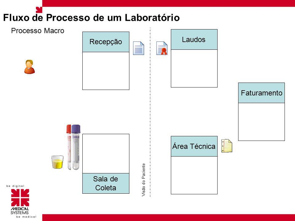 Fluxo de Processo de um Laboratório