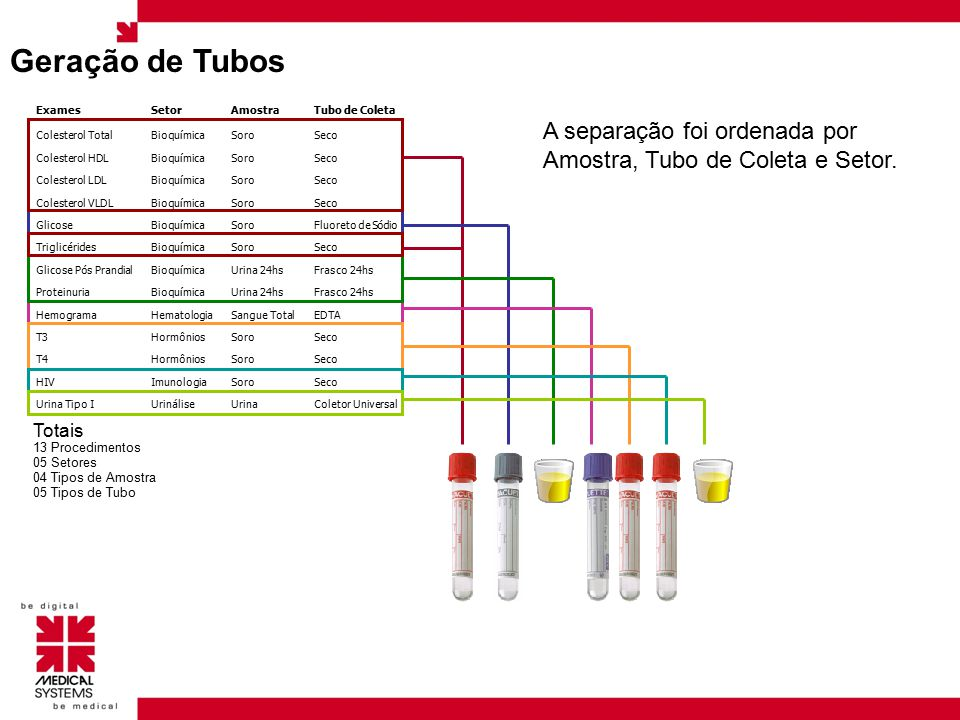 Geração de Tubos Exames. Setor. Amostra. Tubo de Coleta. Colesterol Total. Bioquímica. Soro. Seco.
