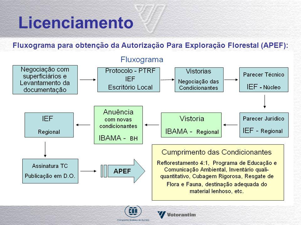 Licenciamento Fluxograma para obtenção da Autorização Para Exploração Florestal (APEF):