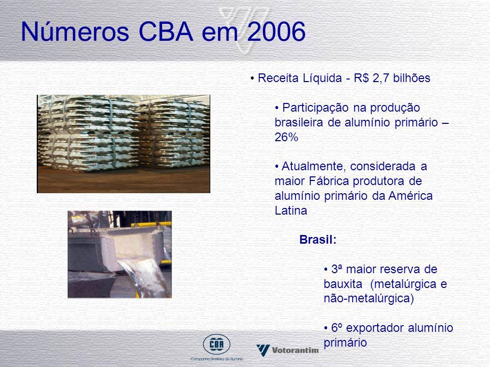 Números CBA em 2006 • Receita Líquida - R$ 2,7 bilhões
