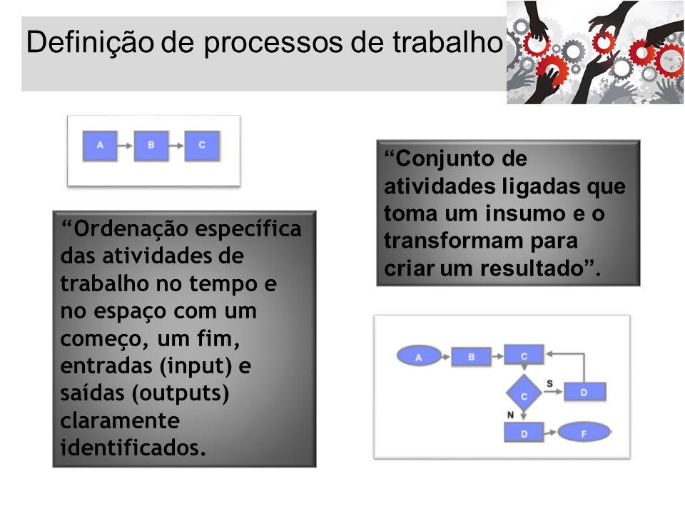 Definição de processos de trabalho