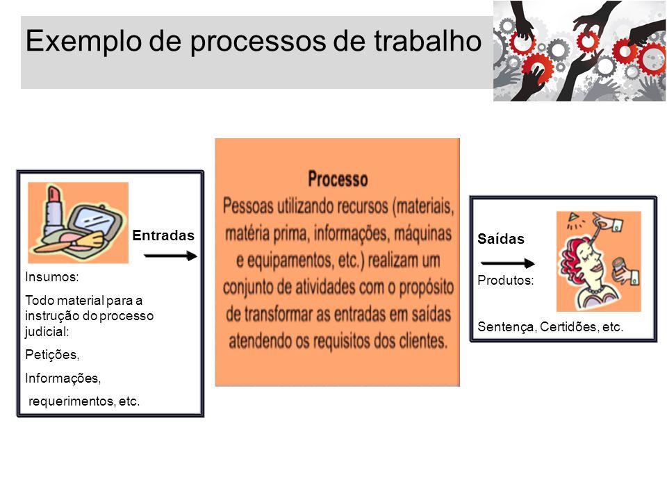 Exemplo de processos de trabalho