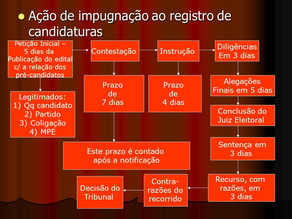Ação de impugnação ao registro de candidaturas