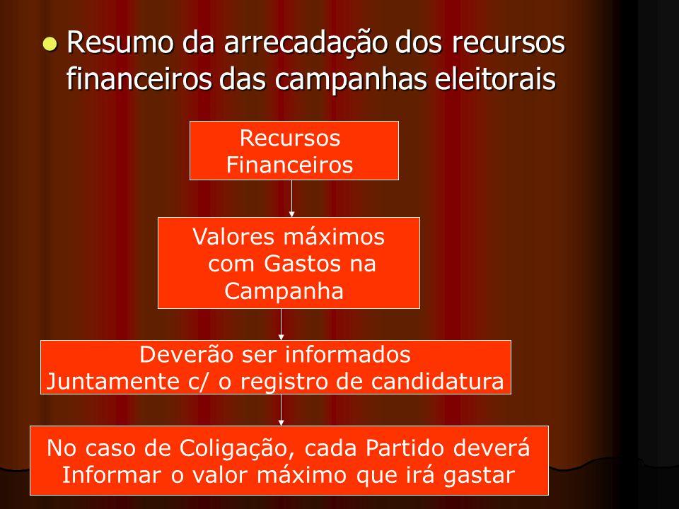 Resumo da arrecadação dos recursos financeiros das campanhas eleitorais