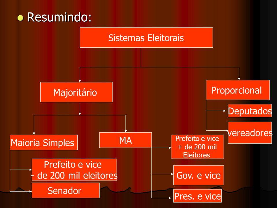 Resumindo: Sistemas Eleitorais Proporcional Majoritário Deputados