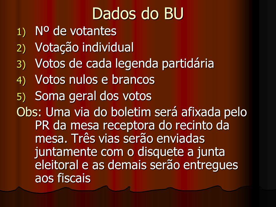 Dados do BU Nº de votantes Votação individual