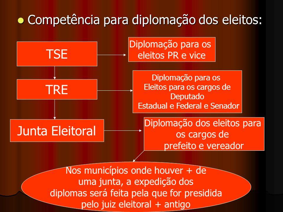 Competência para diplomação dos eleitos: