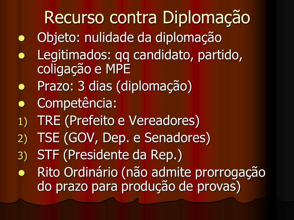 Recurso contra Diplomação
