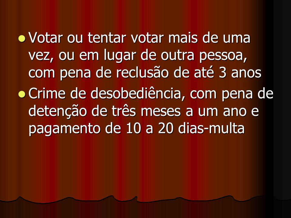 Votar ou tentar votar mais de uma vez, ou em lugar de outra pessoa, com pena de reclusão de até 3 anos
