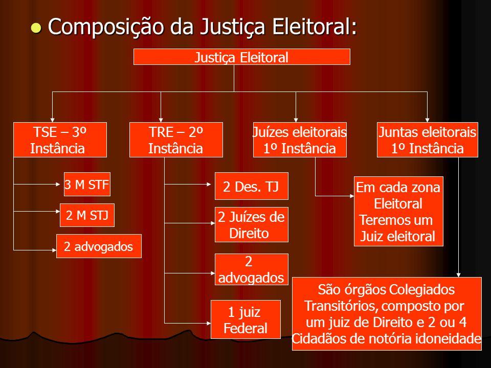 Composição da Justiça Eleitoral: