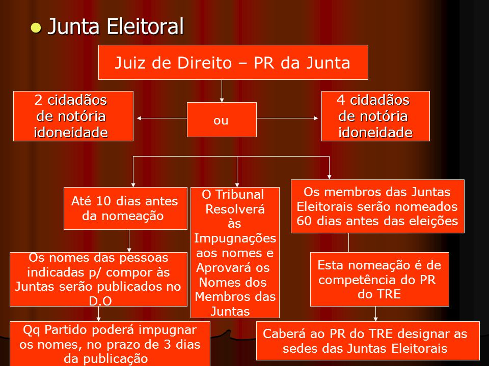 Junta Eleitoral Juiz de Direito – PR da Junta 2 cidadãos de notória