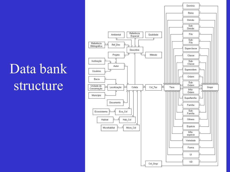 Data bank structure