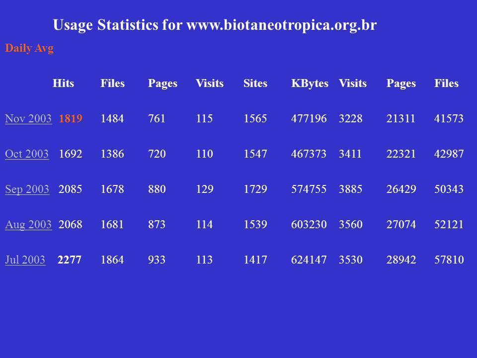 Usage Statistics for www.biotaneotropica.org.br