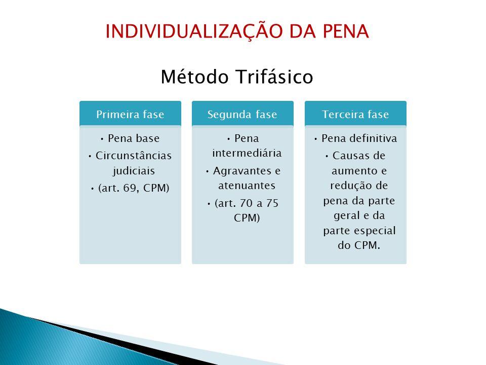 INDIVIDUALIZAÇÃO DA PENA Método Trifásico