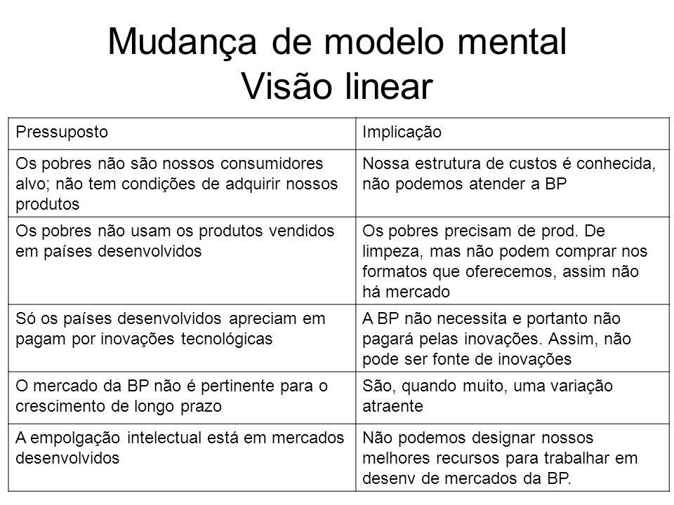 Mudança de modelo mental Visão linear