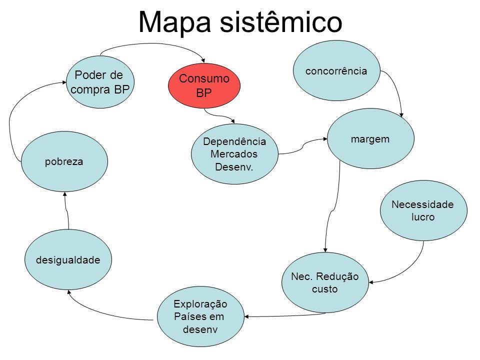 Mapa sistêmico Poder de Consumo compra BP BP concorrência margem