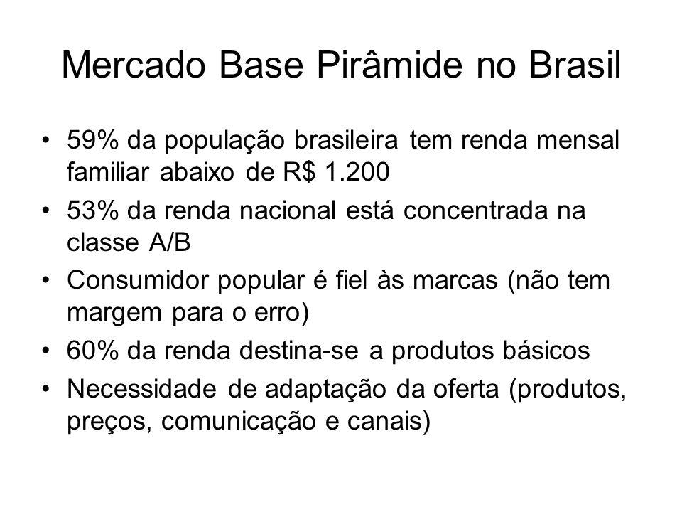 Mercado Base Pirâmide no Brasil