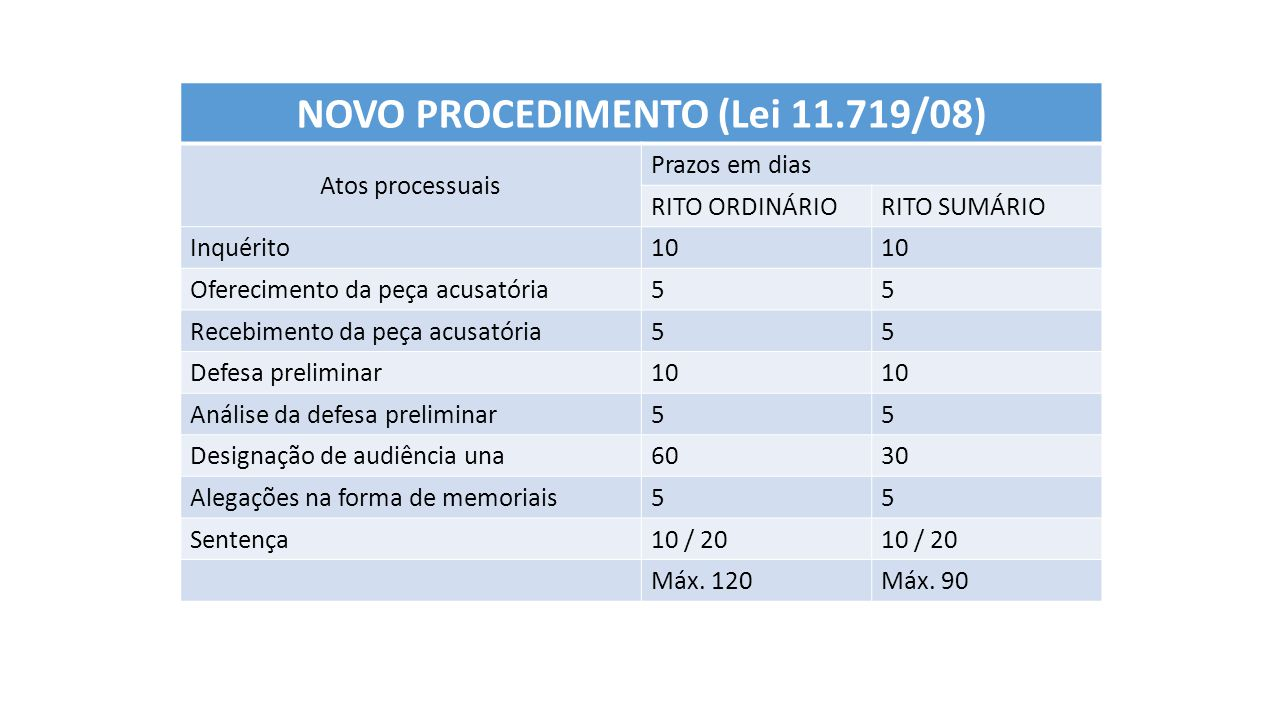 NOVO PROCEDIMENTO (Lei 11.719/08)