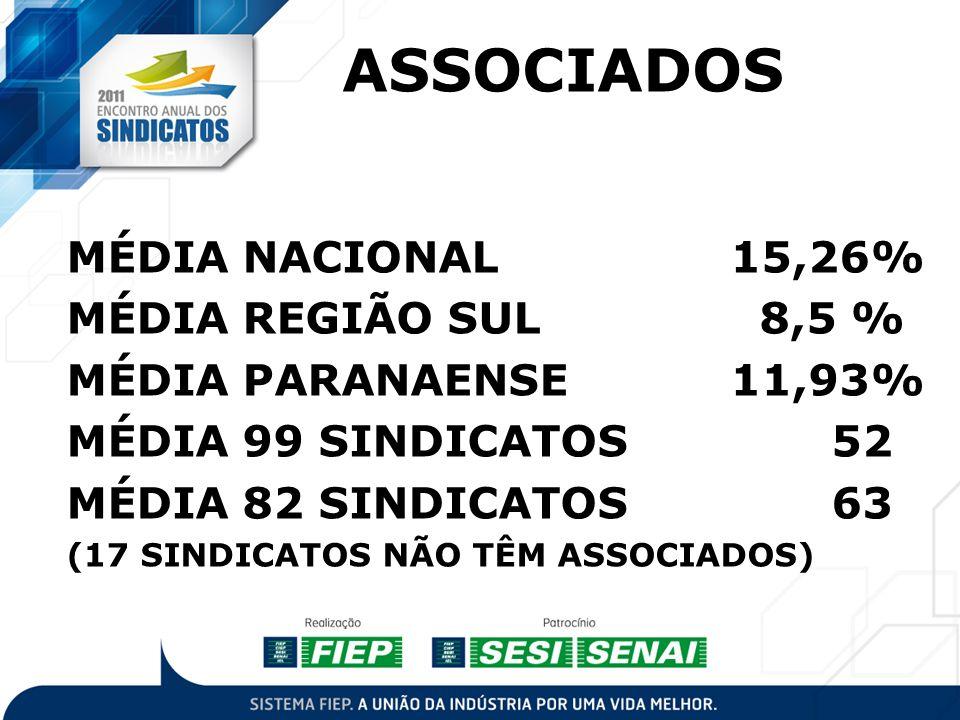 ASSOCIADOS MÉDIA NACIONAL 15,26% MÉDIA REGIÃO SUL 8,5 %