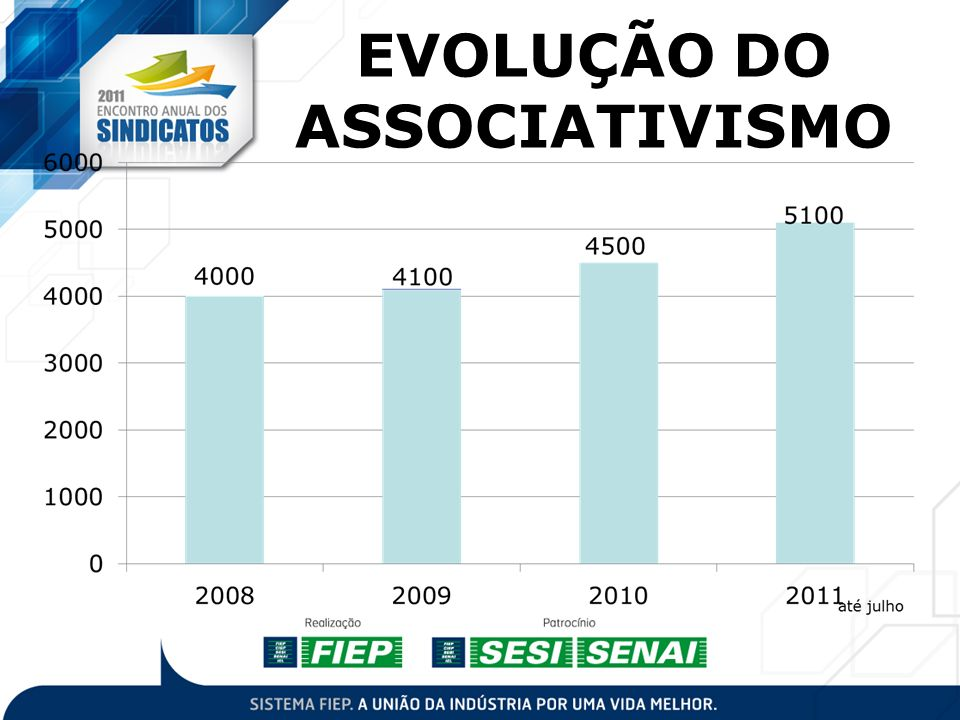 EVOLUÇÃO DO ASSOCIATIVISMO