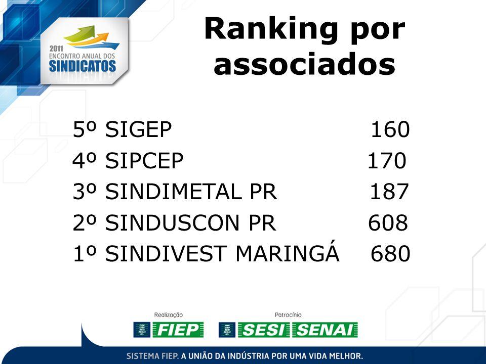 Ranking por associados