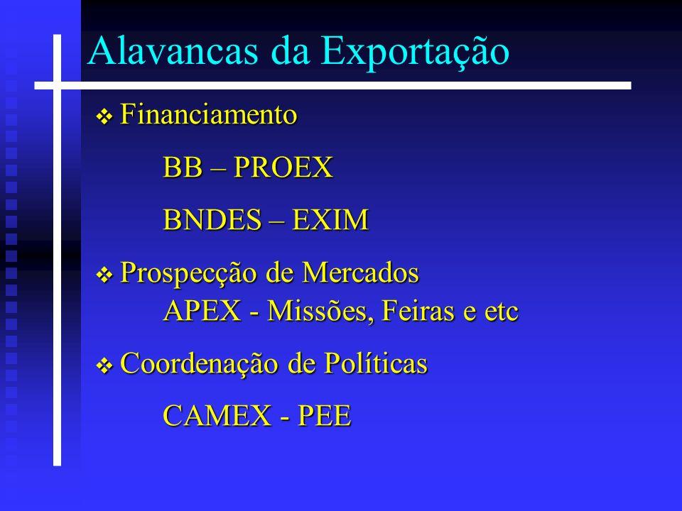Alavancas da Exportação