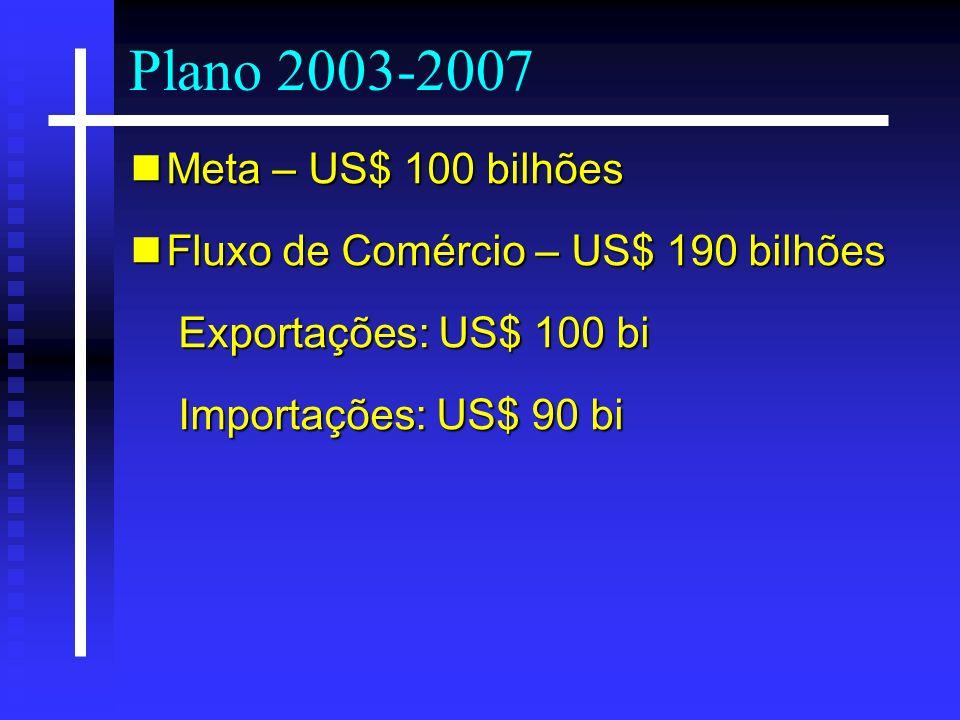 Plano 2003-2007 Meta – US$ 100 bilhões