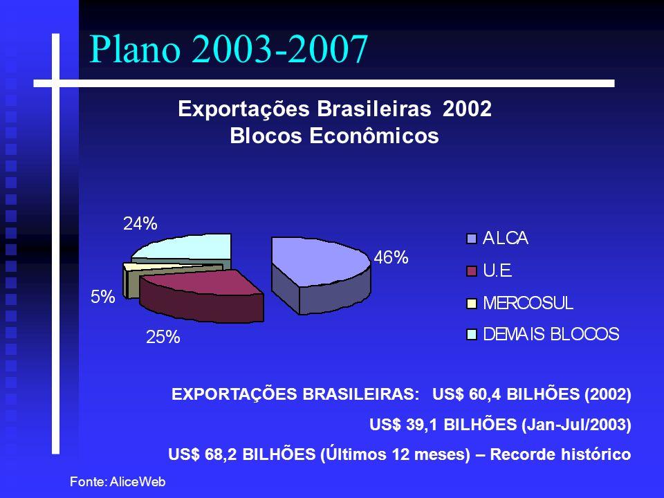 Exportações Brasileiras 2002