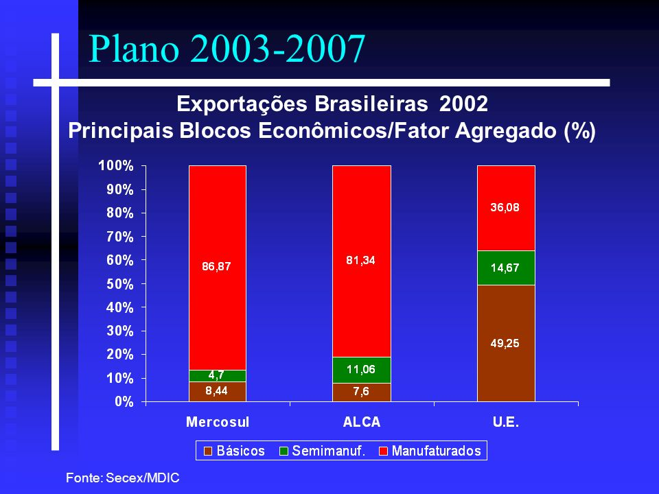 Plano 2003-2007 Exportações Brasileiras 2002