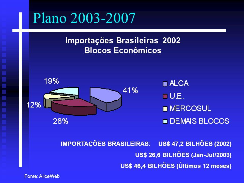 Importações Brasileiras 2002