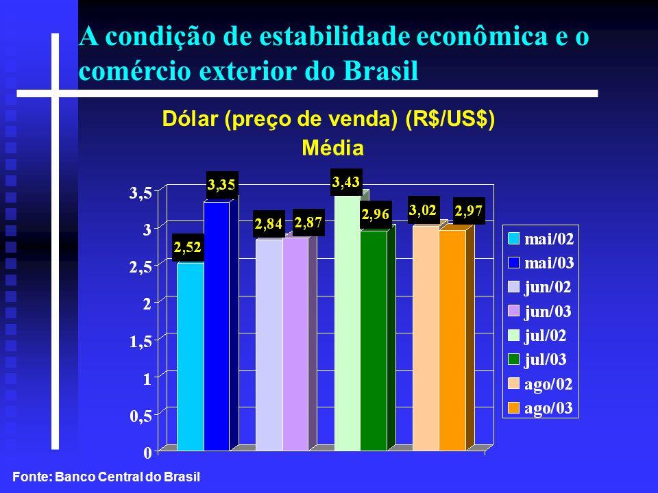 Dólar (preço de venda) (R$/US$)