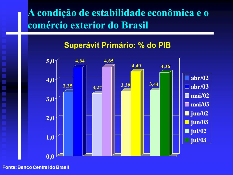 Superávit Primário: % do PIB