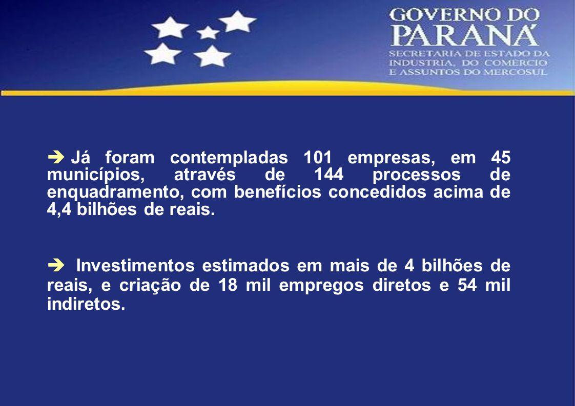 Já foram contempladas 101 empresas, em 45 municípios, através de 144 processos de enquadramento, com benefícios concedidos acima de 4,4 bilhões de reais.