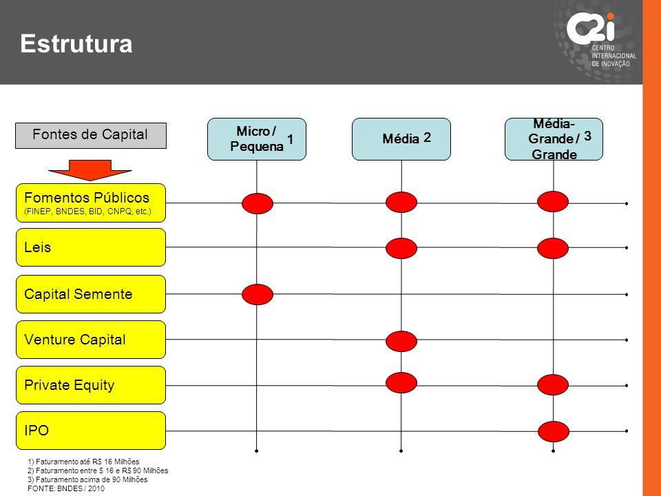 Estrutura Fontes de Capital Fomentos Públicos Leis Capital Semente